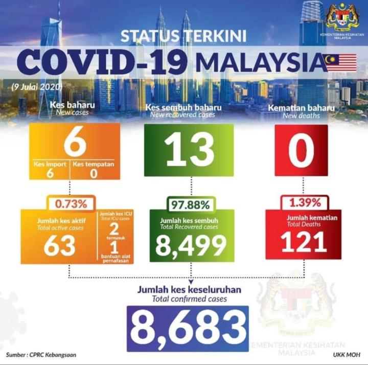 Malaysia Quarantine – 15Days